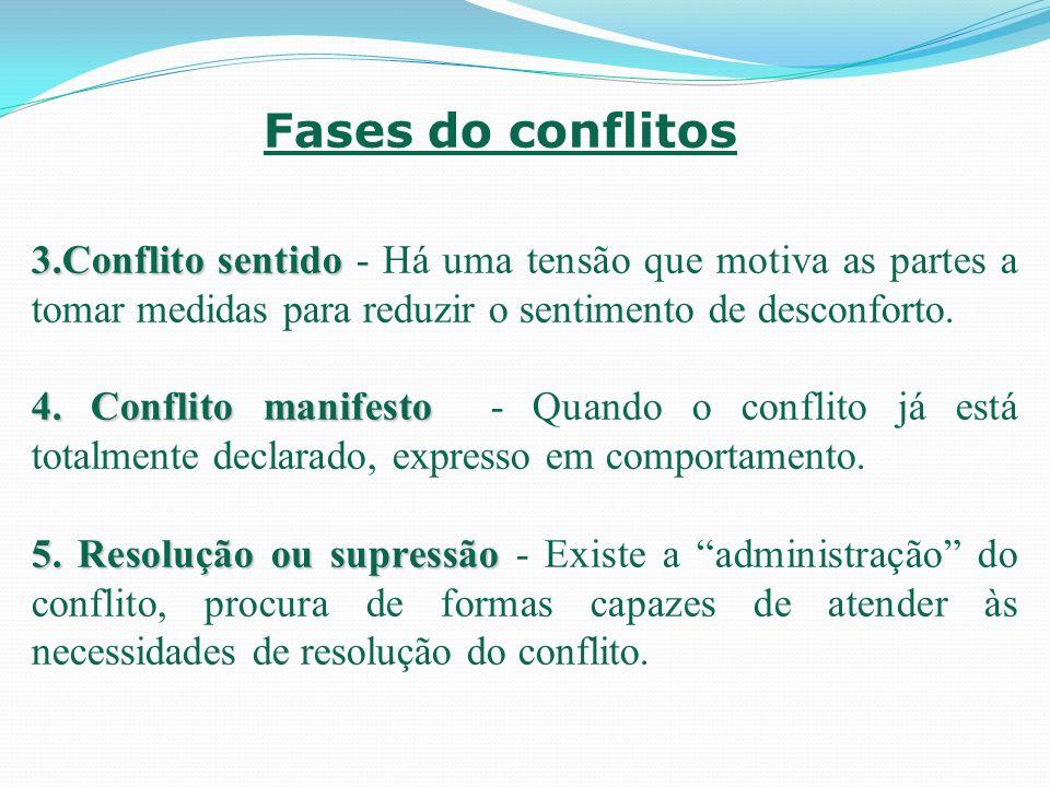 Conflitos internos Conflitos entre indivíduos Conflitos entre indivíduos e grupos Conflitos entre grupos Tipos de conflitos