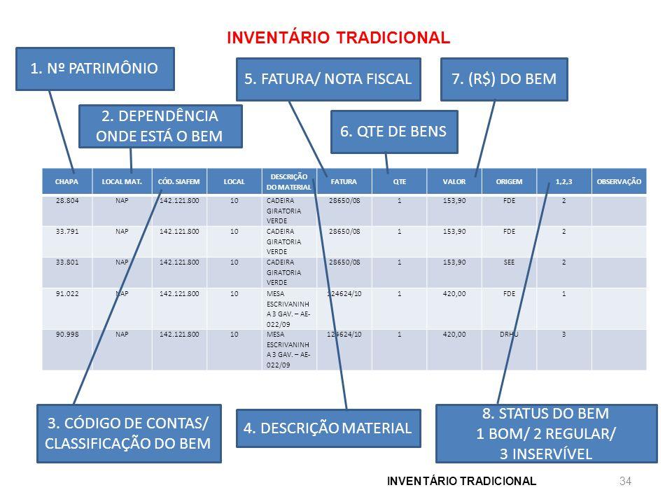 INVENTÁRIO TRADICIONAL CHAPALOCAL MAT.CÓD. SIAFEMLOCAL DESCRIÇÃO DO MATERIAL FATURAQTEVALORORIGEM1,2,3OBSERVAÇÃO 28.804NAP142.121.80010 CADEIRA GIRATO