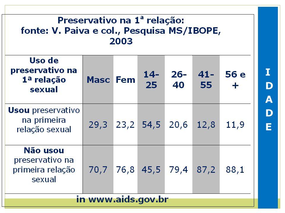 Uso de camisinha de acordo com a escolaridade 16-20 anos, Brasil, 2003.