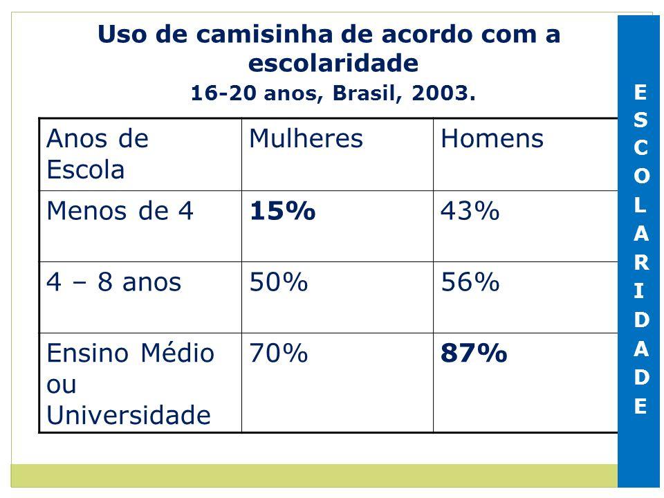 Uso de camisinha de acordo com a escolaridade 16-20 anos, Brasil, 2003. Anos de Escola MulheresHomens Menos de 415%43% 4 – 8 anos50%56% Ensino Médio o