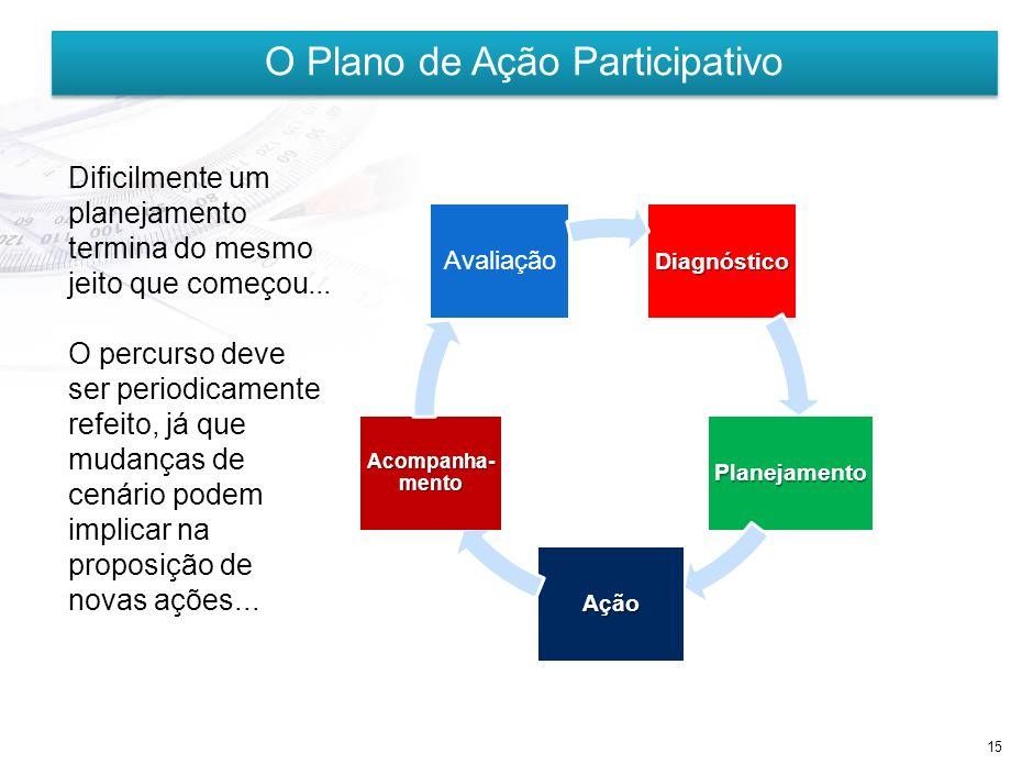 14 O Plano de Ação Participativo 2012/2013 1.Analisar: Reflexão sobre a questão 2. Definir o nível de importância: relevância 3. Definir o nível de Sa
