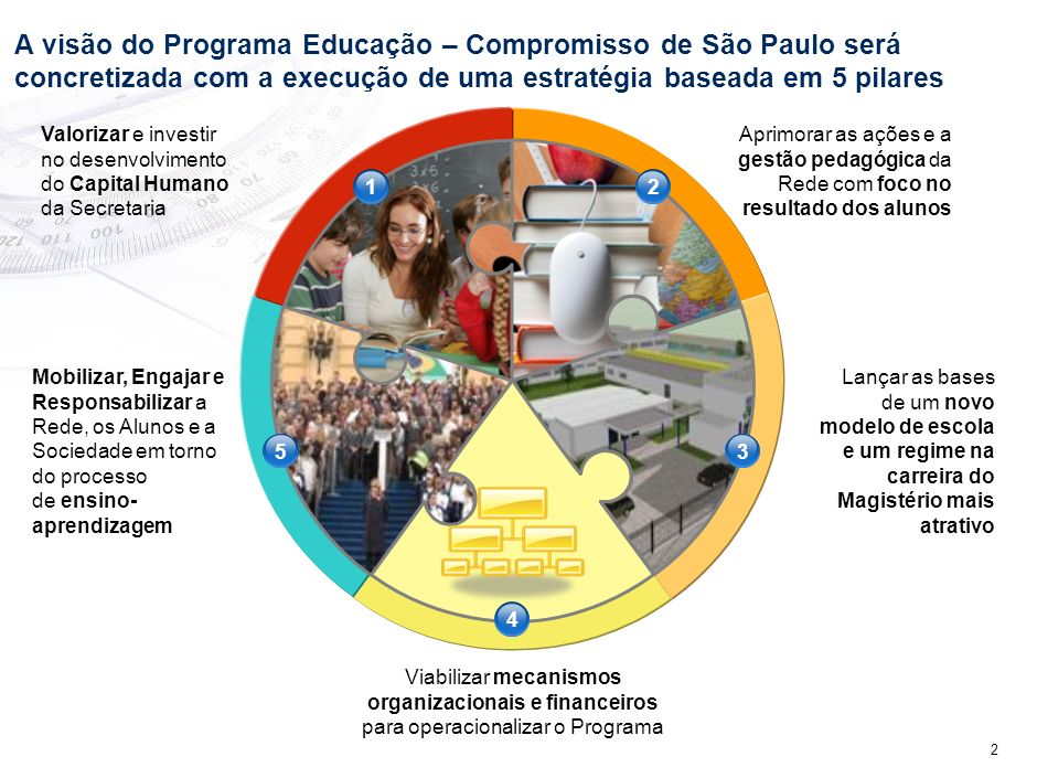 2 A visão do Programa Educação – Compromisso de São Paulo será concretizada com a execução de uma estratégia baseada em 5 pilares Valorizar e investir no desenvolvimento do Capital Humano da Secretaria Aprimorar as ações e a gestão pedagógica da Rede com foco no resultado dos alunos Mobilizar, Engajar e Responsabilizar a Rede, os Alunos e a Sociedade em torno do processo de ensino- aprendizagem Lançar as bases de um novo modelo de escola e um regime na carreira do Magistério mais atrativo Viabilizar mecanismos organizacionais e financeiros para operacionalizar o Programa 12 53 4