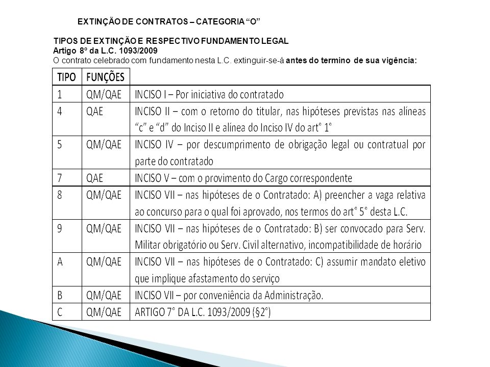 EXTINÇÃO DE CONTRATOS – CATEGORIA O TIPOS DE EXTINÇÃO E RESPECTIVO FUNDAMENTO LEGAL Artigo 8º da L.C. 1093/2009 O contrato celebrado com fundamento ne
