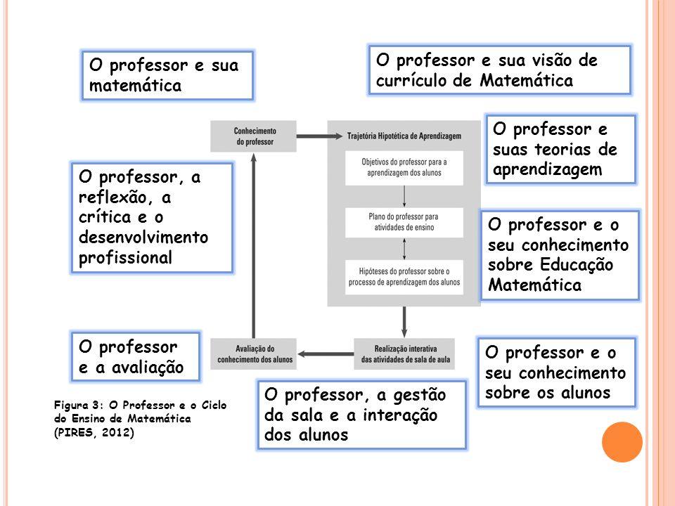 O professor e sua matemática O professor, a reflexão, a crítica e o desenvolvimento profissional O professor e a avaliação O professor, a gestão da sa