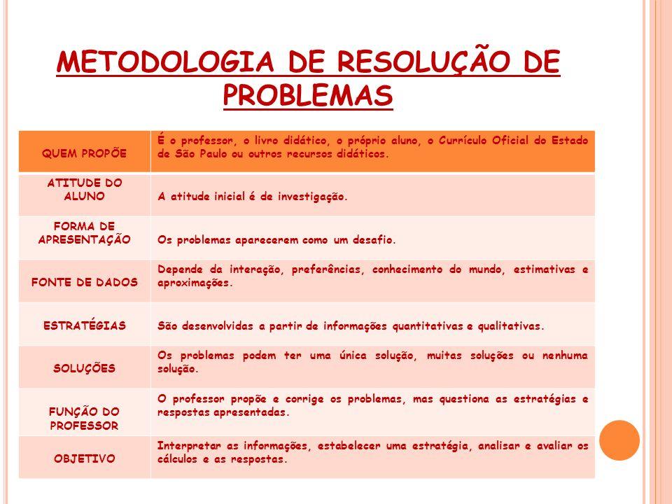 METODOLOGIA DE RESOLUÇÃO DE PROBLEMAS QUEM PROPÕE É o professor, o livro didático, o próprio aluno, o Currículo Oficial do Estado de São Paulo ou outr