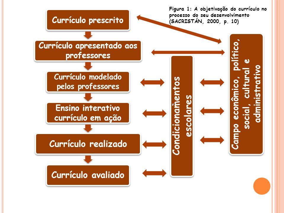Currículo prescrito Currículo apresentado aos professores Currículo modelado pelos professores Ensino interativo currículo em ação Currículo realizado