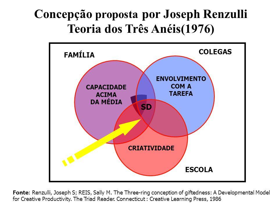 Concepção proposta por Joseph Renzulli Teoria dos Três Anéis(1976) FAMÍLIA COLEGAS ESCOLA CAPACIDADE ACIMA DA MÉDIA ENVOLVIMENTO COM A TAREFA CRIATIVI