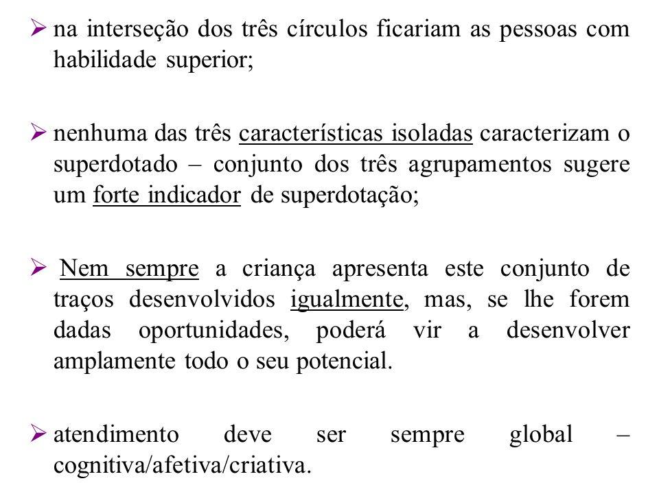 na interseção dos três círculos ficariam as pessoas com habilidade superior; nenhuma das três características isoladas caracterizam o superdotado – co