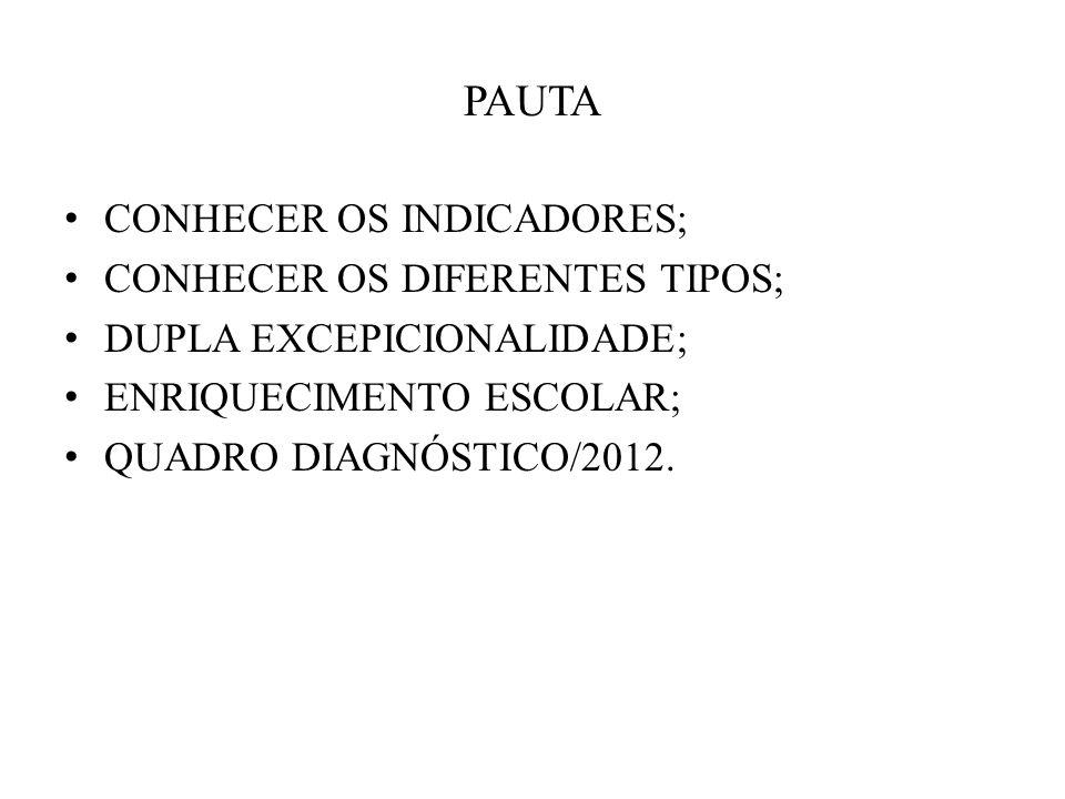 PAUTA CONHECER OS INDICADORES; CONHECER OS DIFERENTES TIPOS; DUPLA EXCEPICIONALIDADE; ENRIQUECIMENTO ESCOLAR; QUADRO DIAGNÓSTICO/2012.
