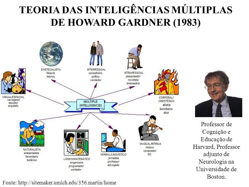 TEORIA DAS INTELIGÊNCIAS MÚLTIPLAS DE HOWARD GARDNER (1983) Fonte: http://sitemaker.umich.edu/356.martin/home Professor de Cognição e Educação de Harv