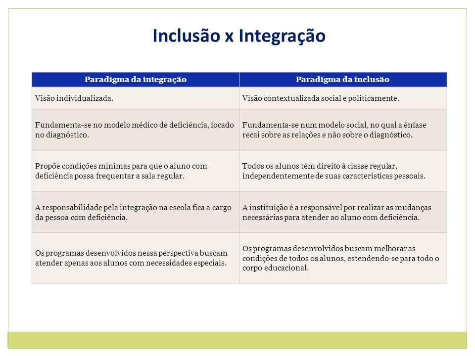 Paradigma da integraçãoParadigma da inclusão Visão individualizada.Visão contextualizada social e politicamente. Fundamenta-se no modelo médico de def