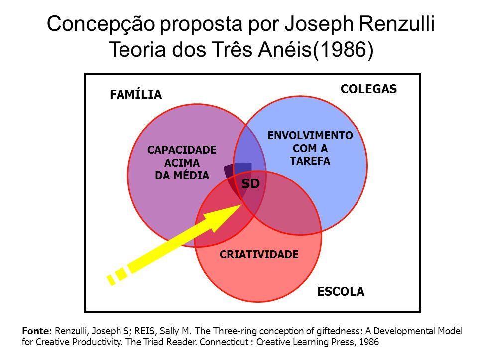 Concepção proposta por Joseph Renzulli Teoria dos Três Anéis(1986) FAMÍLIA COLEGAS ESCOLA CAPACIDADE ACIMA DA MÉDIA ENVOLVIMENTO COM A TAREFA CRIATIVI
