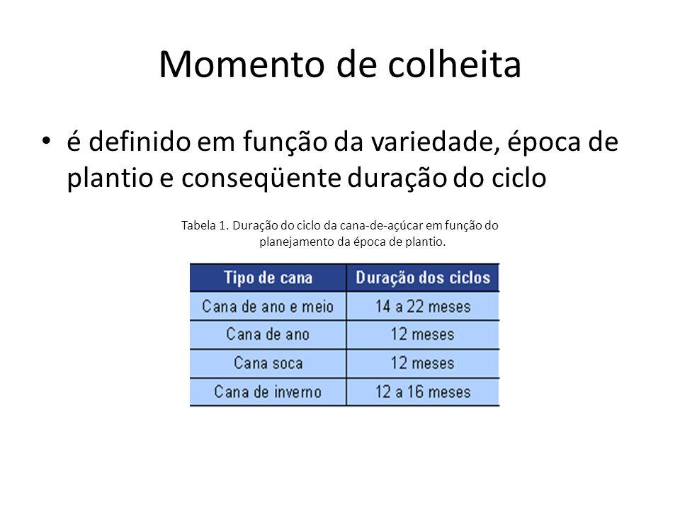 Momento de colheita é definido em função da variedade, época de plantio e conseqüente duração do ciclo Tabela 1. Duração do ciclo da cana-de-açúcar em