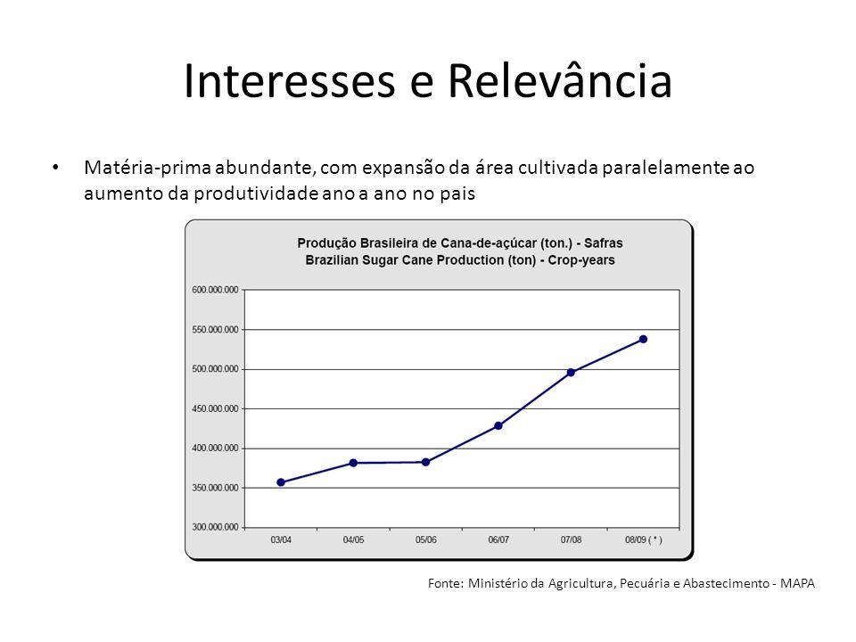 Interesses e Relevância Matéria-prima abundante, com expansão da área cultivada paralelamente ao aumento da produtividade ano a ano no pais Fonte: Min