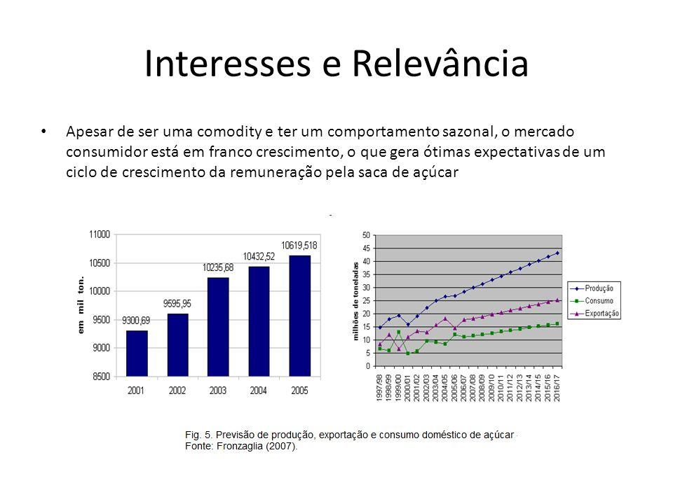Interesses e Relevância Apesar de ser uma comodity e ter um comportamento sazonal, o mercado consumidor está em franco crescimento, o que gera ótimas