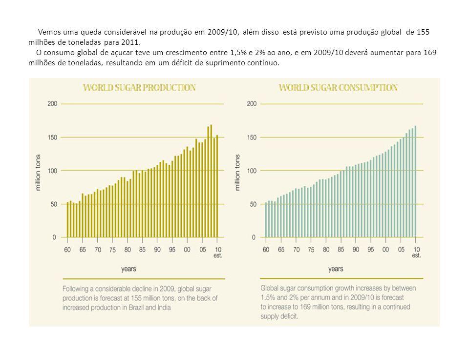 Vemos uma queda considerável na produção em 2009/10, além disso está previsto uma produção global de 155 milhões de toneladas para 2011. O consumo glo
