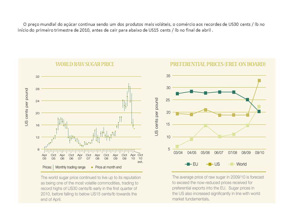 O preço mundial do açúcar continua sendo um dos produtos mais voláteis, o comércio aos recordes de US30 cents / lb no início do primeiro trimestre de
