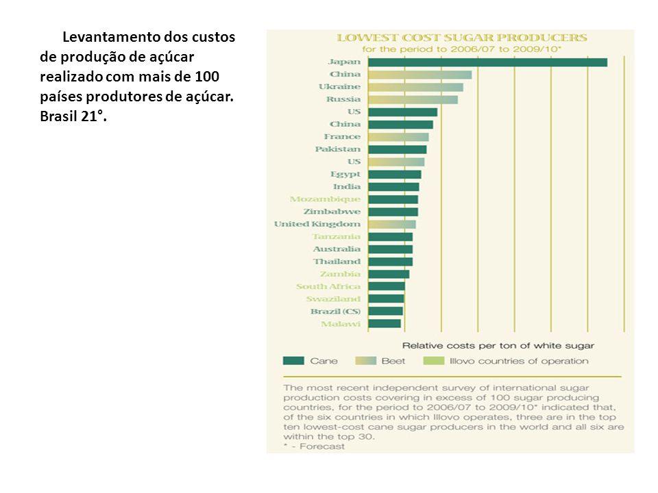 Levantamento dos custos de produção de açúcar realizado com mais de 100 países produtores de açúcar. Brasil 21°.