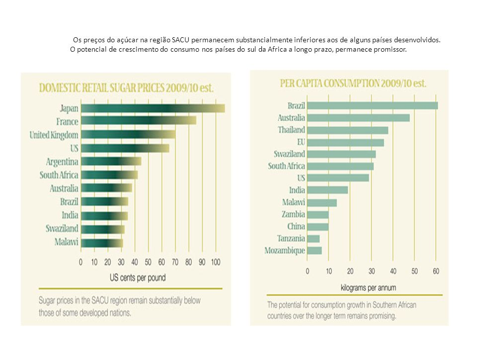Os preços do açúcar na região SACU permanecem substancialmente inferiores aos de alguns países desenvolvidos. O potencial de crescimento do consumo no