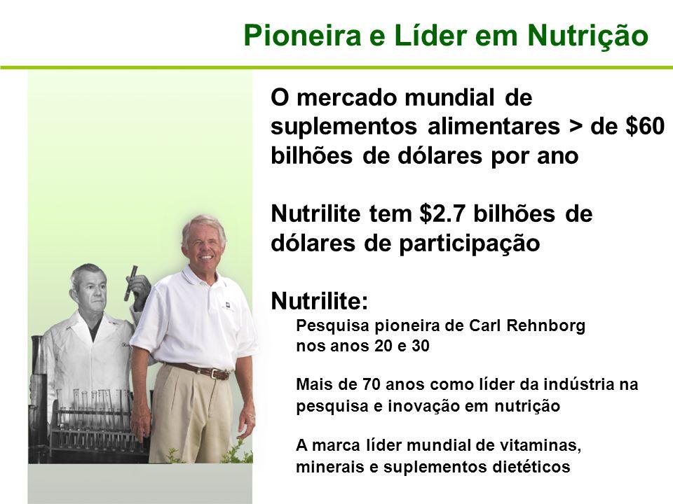 O mercado mundial de suplementos alimentares > de $60 bilhões de dólares por ano Nutrilite tem $2.7 bilhões de dólares de participação Nutrilite: Pesq