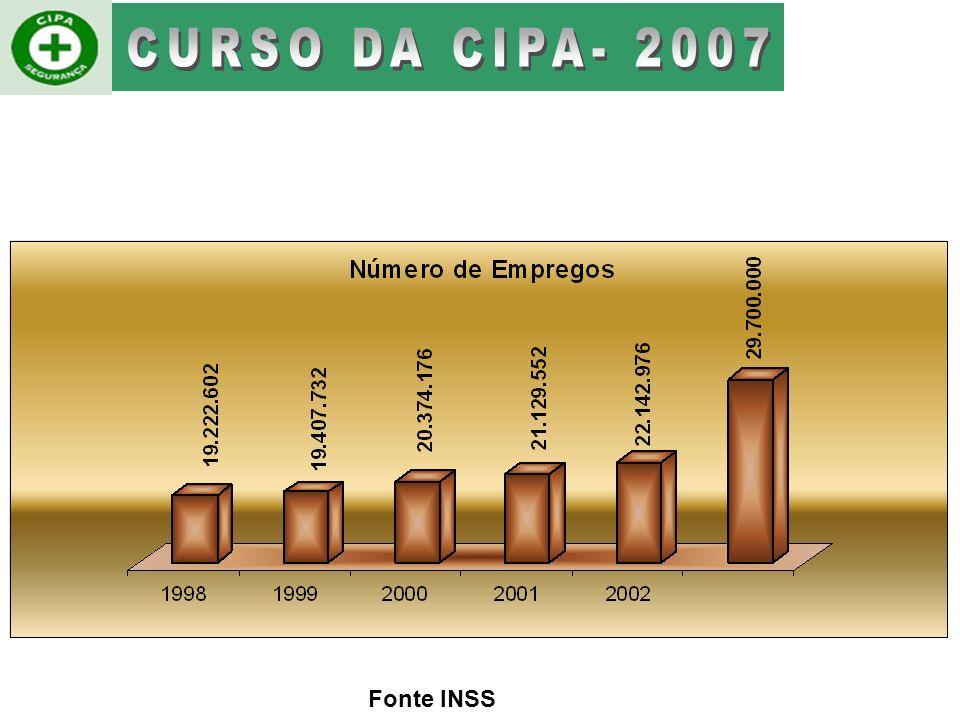 Fonte INSS