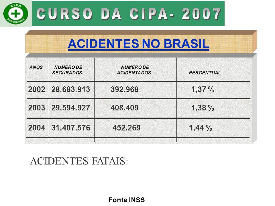 Fonte INSS ANTES DAS NR´S ANOS NÚMERO DE NÚMERO DE SEGURADOS ACIDENTADOS PERCENTUAL 197411.537.0241.796.76115,57 % 197512.996.7961.916.18714,74 % 1976 14.945.4891.743.82511,67 % DEPOIS DAS NR´S ANOS NÚMERO DE NÚMERO DE SEGURADOS ACIDENTADOS PERCENTUAL 197816.638.799 1.551.501 9,32 % 198119.188.536 1.270.465 6,62 % 199723.275.605 369.065 1,58 % ACIDENTES NO BRASIL