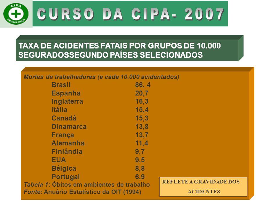 TAXA DE ACIDENTES FATAIS POR GRUPOS DE 10.000 SEGURADOSSEGUNDO PAÍSES SELECIONADOS Mortes de trabalhadores (a cada 10.000 acidentados) Brasil86, 4 Espanha20,7 Inglaterra16,3 Itália15,4 Canadá15,3 Dinamarca13,8 França13,7 Alemanha11,4 Finlândia9,7 EUA9,5 Bélgica8,8 Portugal6,9 Tabela 1: Óbitos em ambientes de trabalho Fonte: Anuário Estatístico da OIT (1994) REFLETE A GRAVIDADE DOS ACIDENTES