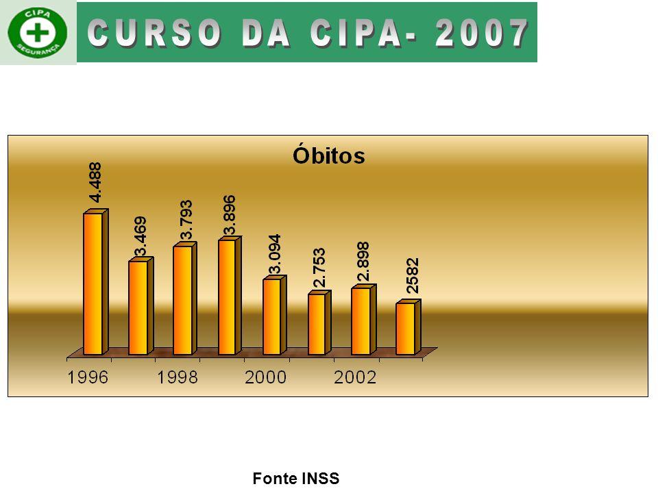 TAXA DE ACIDENTES FATAIS POR GRUPOS DE 10.000 SEGURADOSSEGUNDO PAÍSES SELECIONADOS Mortes de trabalhadores (a cada 10.000 acidentados) Brasil86, 4 Esp