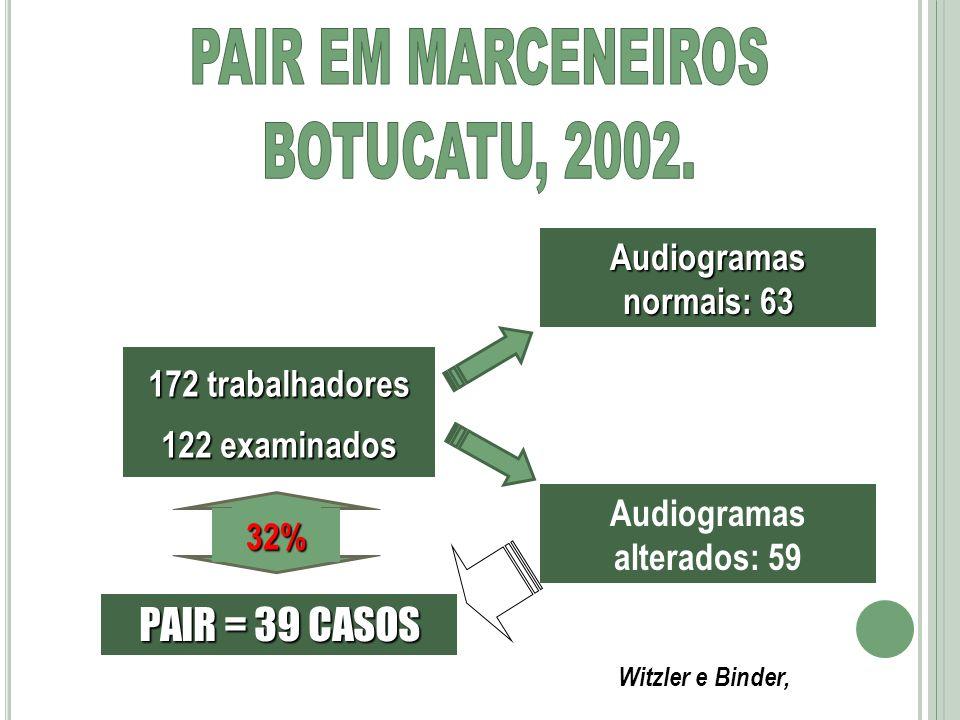 172 trabalhadores 122 examinados Audiogramas normais: 63 Audiogramas alterados: 59 PAIR = 39 CASOS 32% Witzler e Binder,