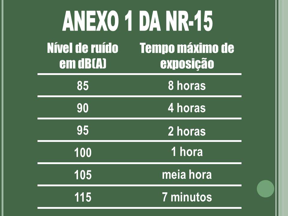 85 Nível de ruído em dB(A) Tempo máximo de exposição 8 horas 90 4 horas 95 2 horas 100 1 hora 105 meia hora 115 7 minutos