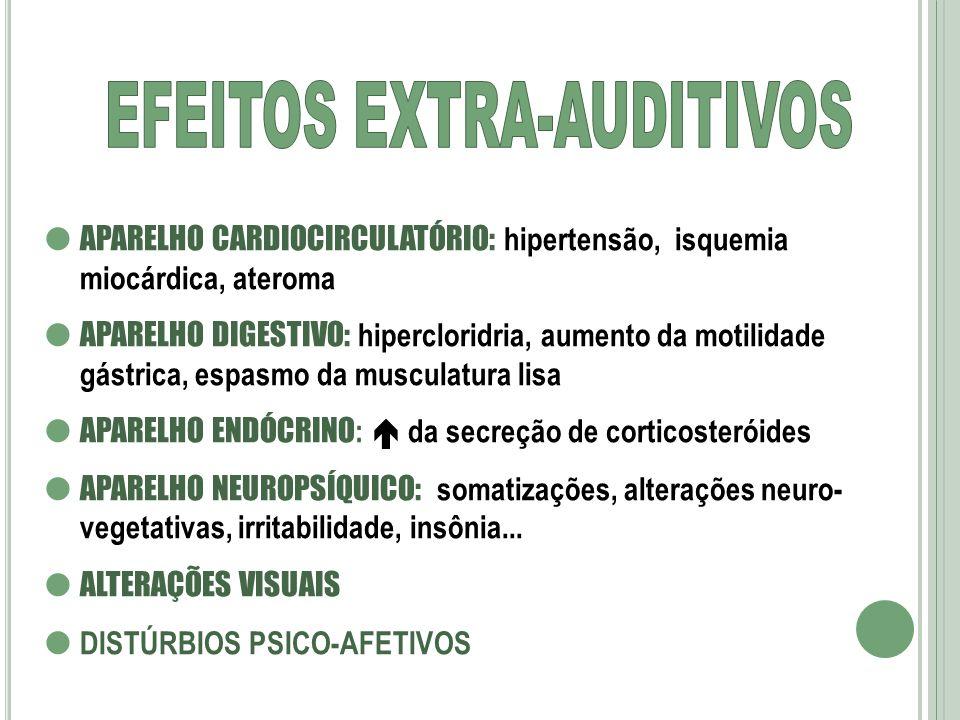 APARELHO CARDIOCIRCULATÓRIO: hipertensão, isquemia miocárdica, ateroma APARELHO DIGESTIVO: hipercloridria, aumento da motilidade gástrica, espasmo da