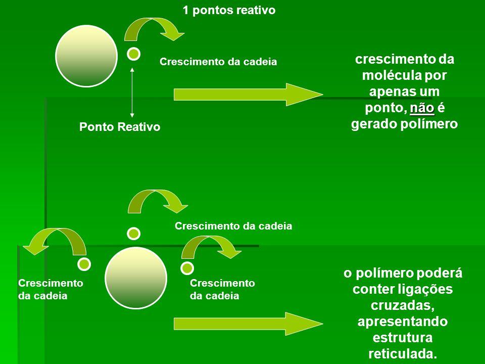 MERO Unidades químicas que se repetem na cadeia polimérica mero