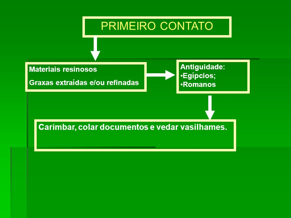 No século XVI, com o advento dos descobrimentos, espanhóis e portugueses tiveram o primeiro contato com o produto extraído de uma árvore natural das Américas (Havea brasiliensis).