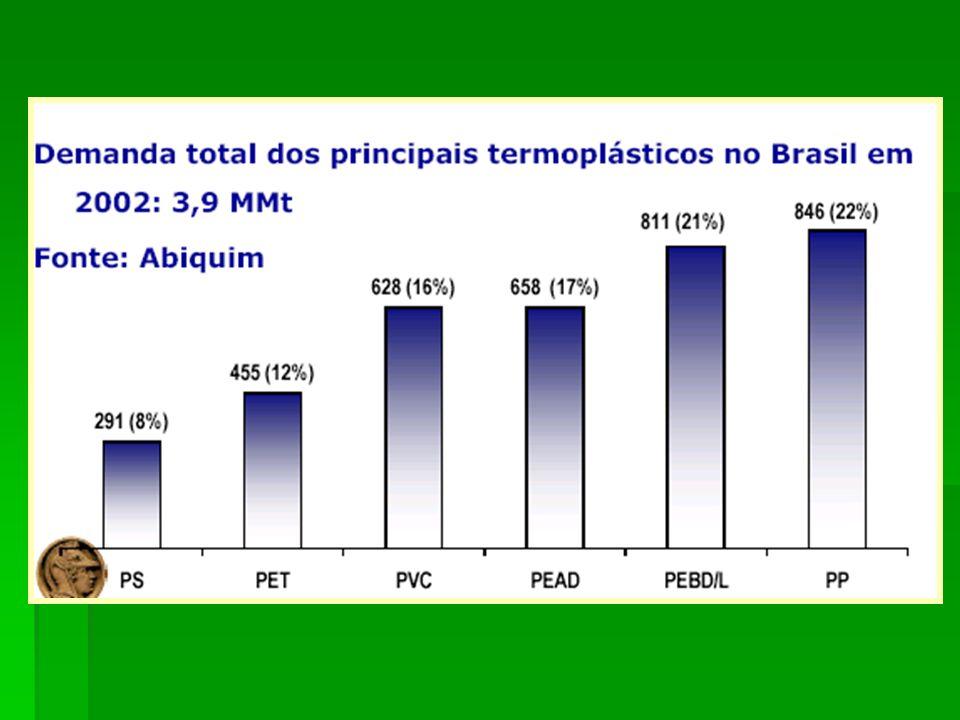 A Tabela 1 mostra, de forma bastante resumida, a evolução dos principais polímeros comerciais Polímero1ª Ocorrência1ª Prod.