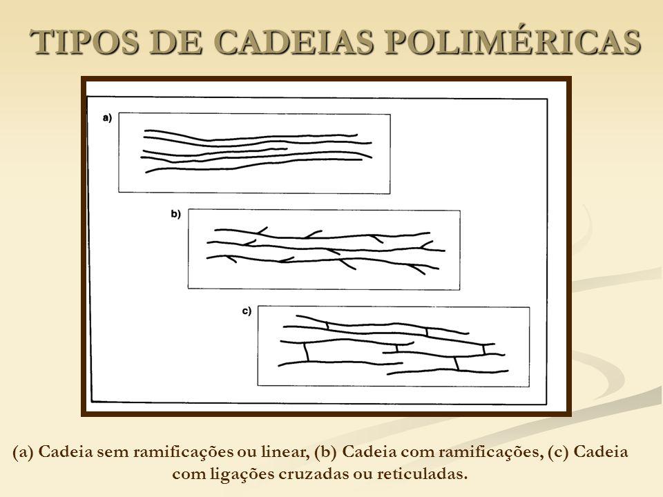 TIPOS DE CADEIAS POLIMÉRICAS (a) Cadeia sem ramificações ou linear, (b) Cadeia com ramificações, (c) Cadeia com ligações cruzadas ou reticuladas.
