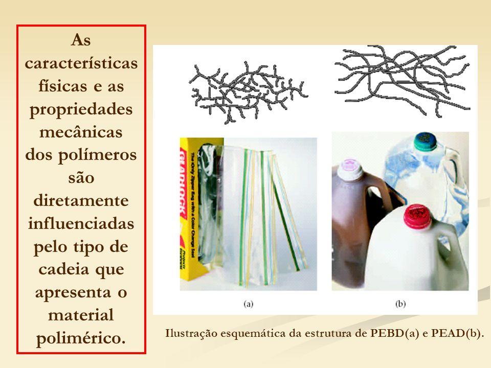 As características físicas e as propriedades mecânicas dos polímeros são diretamente influenciadas pelo tipo de cadeia que apresenta o material polimé