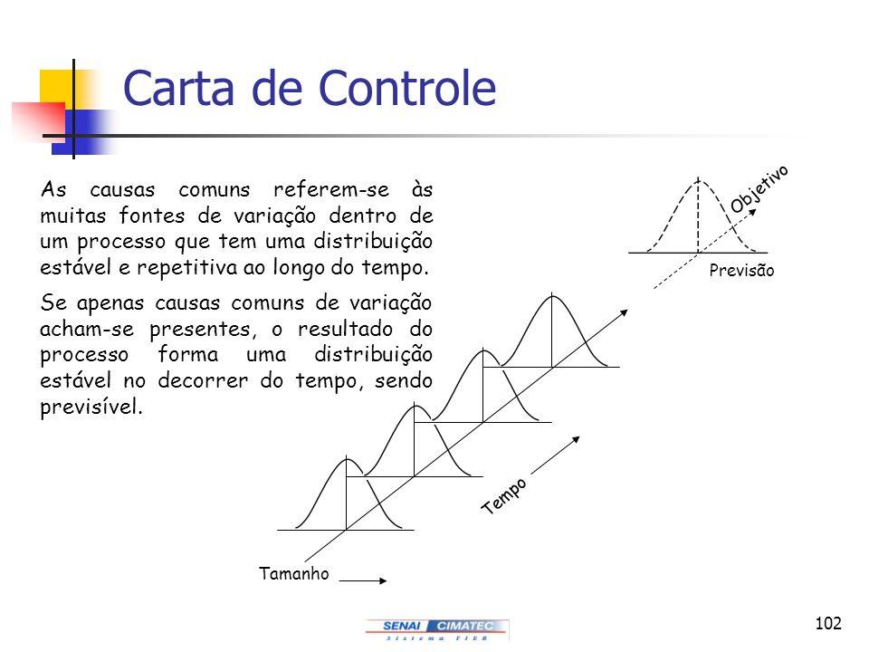 102 Carta de Controle As causas comuns referem-se às muitas fontes de variação dentro de um processo que tem uma distribuição estável e repetitiva ao