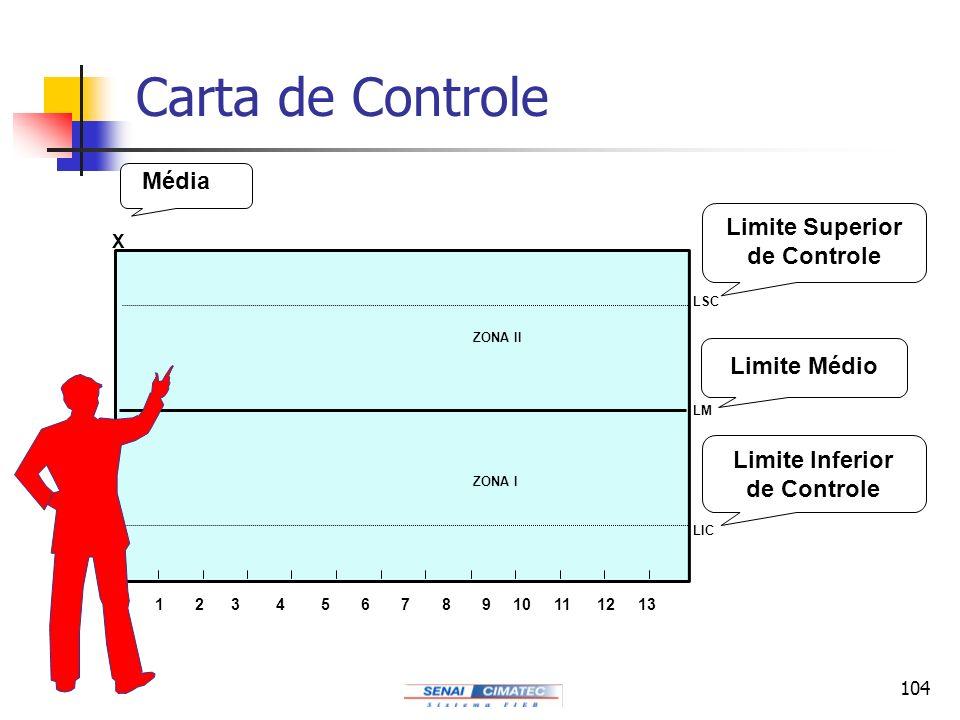 104 Carta de Controle Média 1 2 3 4 5 6 7 8 9 10 11 12 13 ZONA I ZONA II X LM LIC LSC Limite Superior de Controle Limite Inferior de Controle Limite M