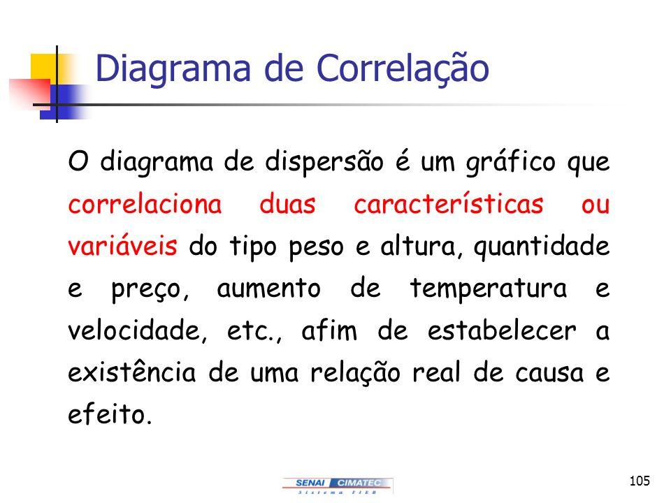 105 Diagrama de Correlação O diagrama de dispersão é um gráfico que correlaciona duas características ou variáveis do tipo peso e altura, quantidade e