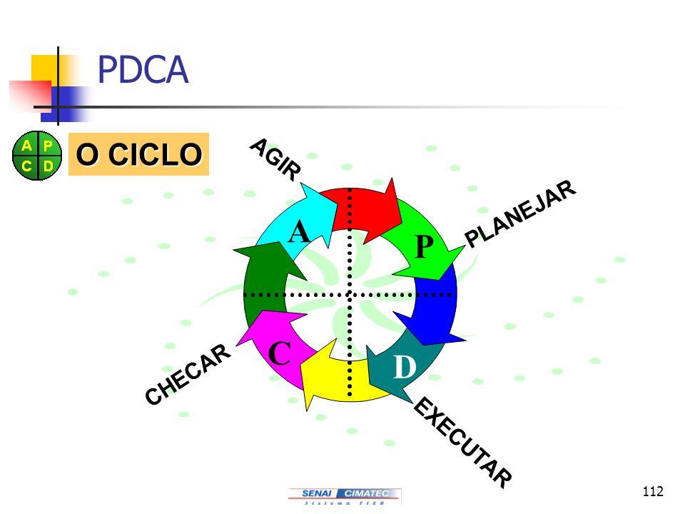 112 PDCA P D C A PLANEJAR EXECUTAR CHECAR AGIR O CICLO