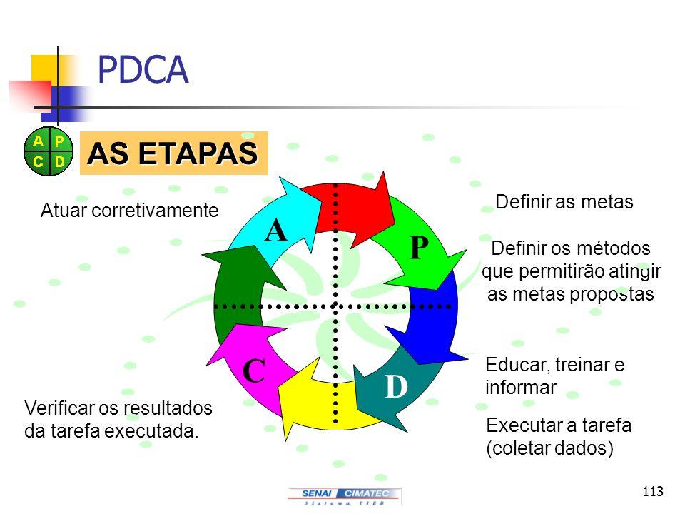 113 PDCA Definir as metas Definir os métodos que permitirão atingir as metas propostas Educar, treinar e informar Executar a tarefa (coletar dados) Ve