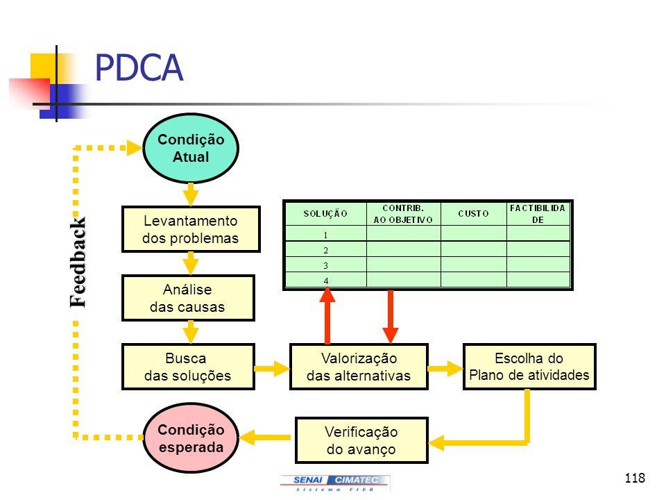 118 PDCA Condição Atual Levantamento dos problemas Análise das causas Busca das soluções Valorização das alternativas Escolha do Plano de atividades V