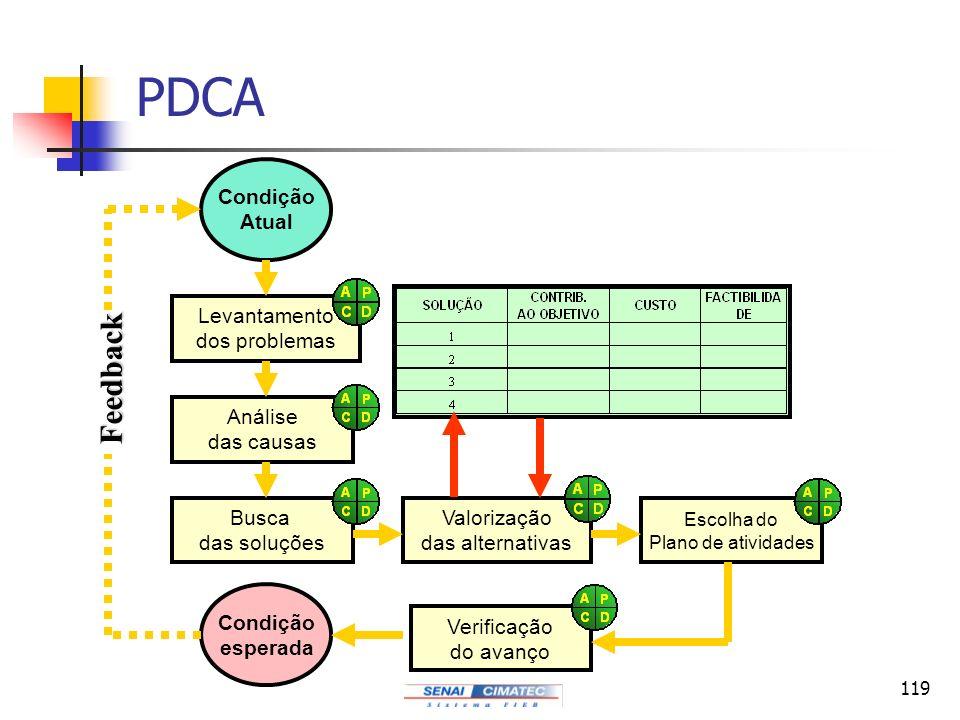 119 PDCA Condição Atual Levantamento dos problemas Análise das causas Busca das soluções Valorização das alternativas Escolha do Plano de atividades V