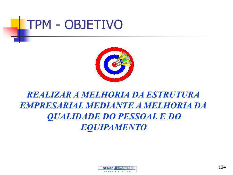 124 TPM - OBJETIVO REALIZAR A MELHORIA DA ESTRUTURA EMPRESARIAL MEDIANTE A MELHORIA DA QUALIDADE DO PESSOAL E DO EQUIPAMENTO