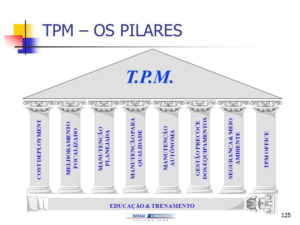 125 TPM – OS PILARES