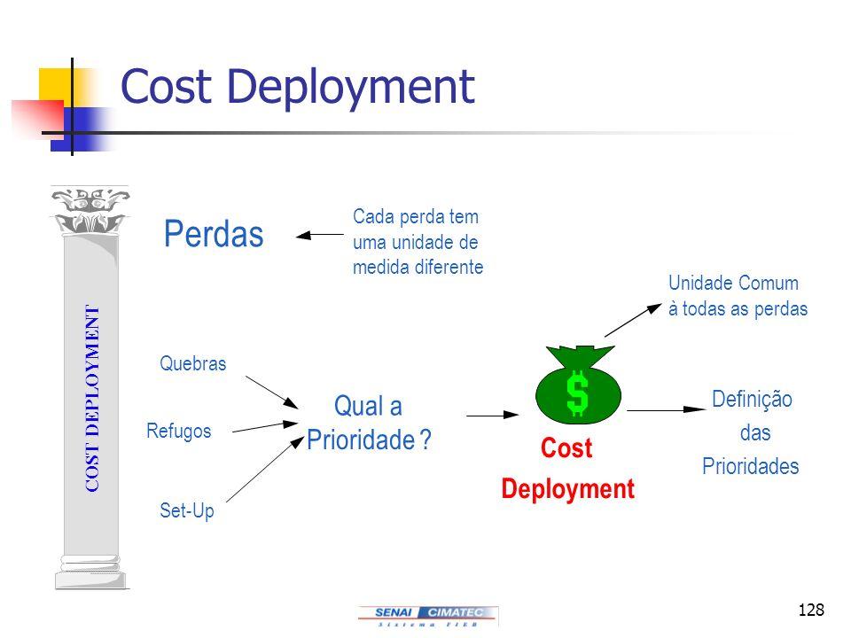 128 COST DEPLOYMENT Cost Deployment Quebras Refugos Set-Up Qual a Prioridade ? Perdas Cost Deployment Definição das Prioridades Unidade Comum à todas