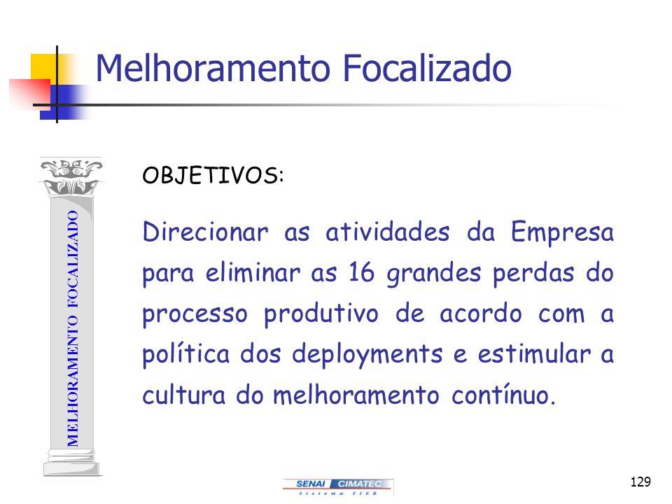 129 Melhoramento Focalizado MELHORAMENTO FOCALIZADO Direcionar as atividades da Empresa para eliminar as 16 grandes perdas do processo produtivo de ac