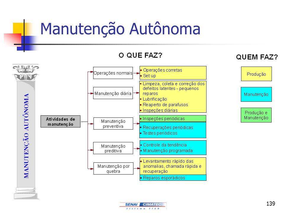 139 MANUTENÇÃO AUTÔNOMA Manutenção Autônoma