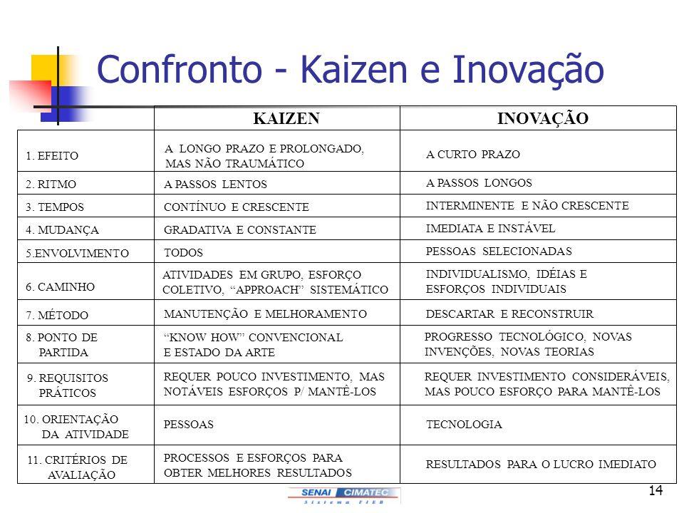 14 Confronto - Kaizen e Inovação KAIZENINOVAÇÃO 5.ENVOLVIMENTO 4. MUDANÇA 3. TEMPOS 2. RITMO 1. EFEITO 6. CAMINHO 7. MÉTODO 8. PONTO DE PARTIDA 9. REQ
