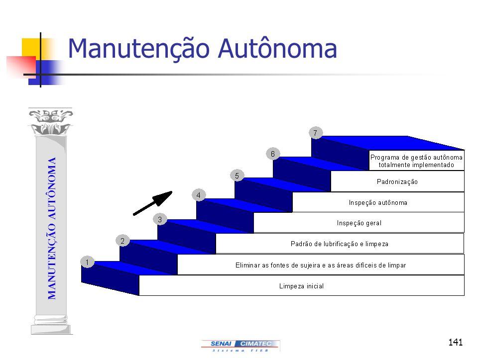 141 MANUTENÇÃO AUTÔNOMA Manutenção Autônoma